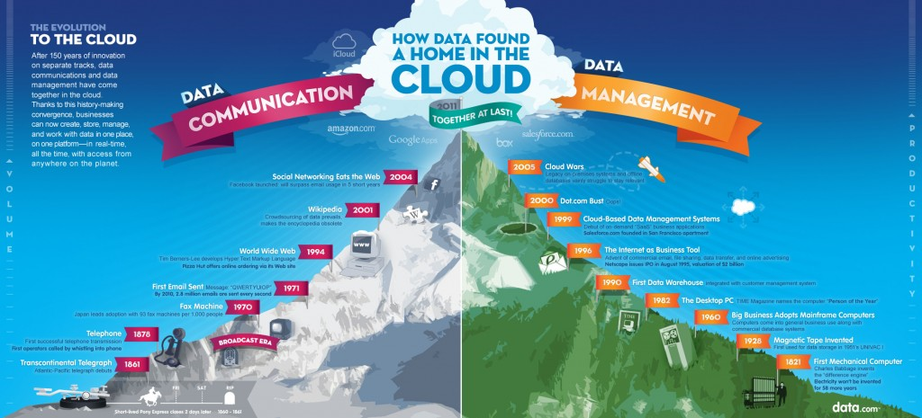 cloud-evolution by data.com